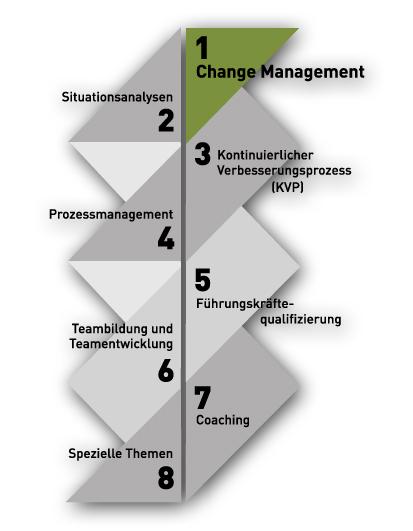 Change Management Ulsamer-OPE Beratung