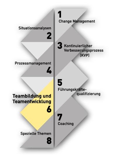 Teambildung und Teamentwicklung Ulsamer-OPE-Beratung